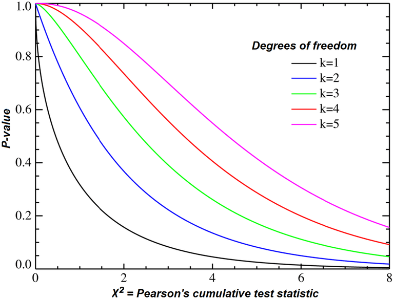 Chi-square distribution for different number of degrees of freedom