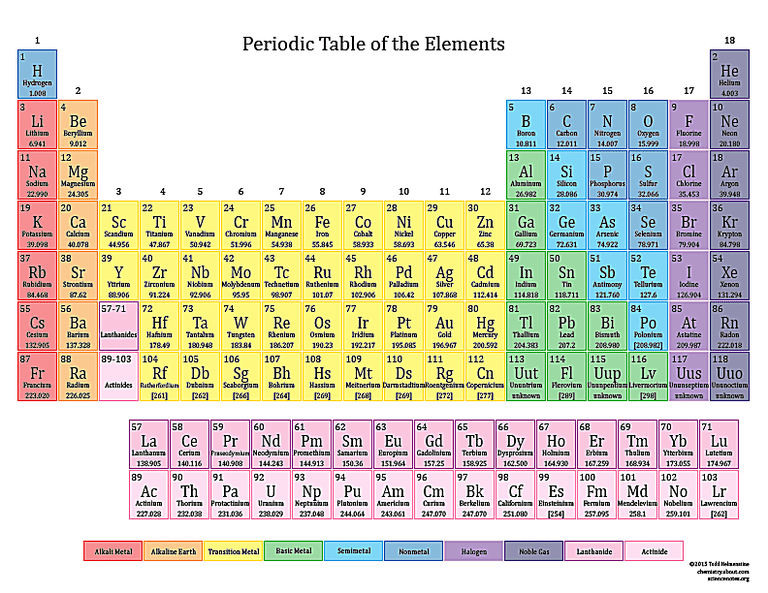 2015 color printable periodic table - Periodic Table Of Elements New Edition