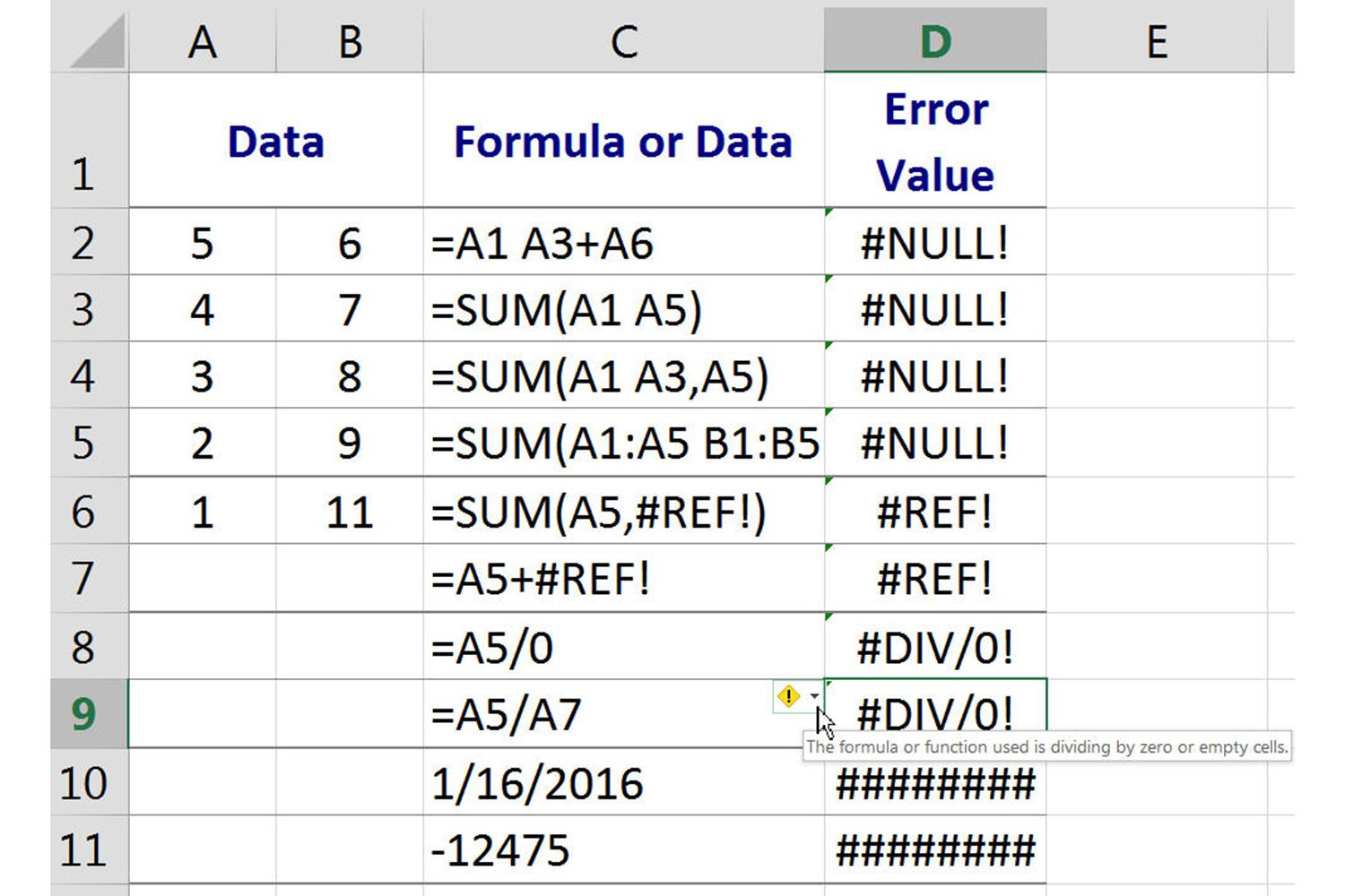 NULL!, #REF!, #DIV/0!, and ##### Errors in Excel