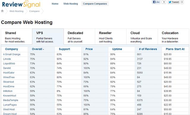 web hosting review site