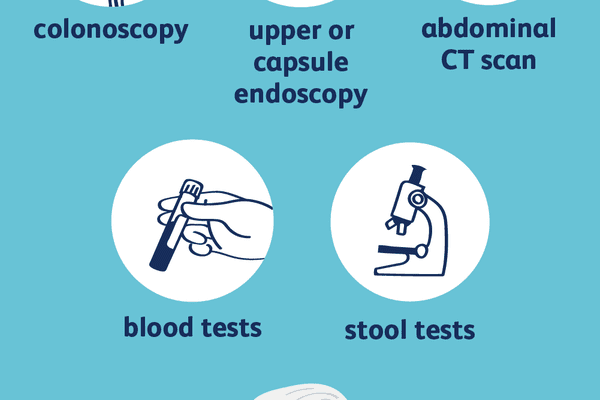 Crohn's disease diagnosis