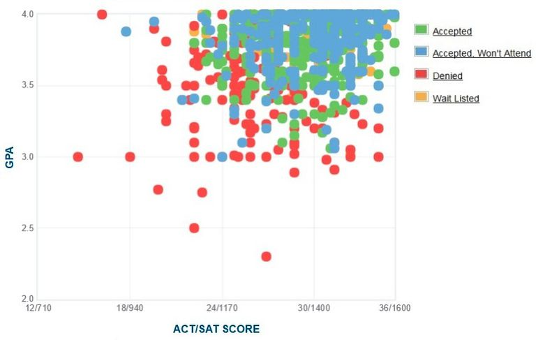 Colorado School of Mines GPA, SAT and ACT Data for Admission