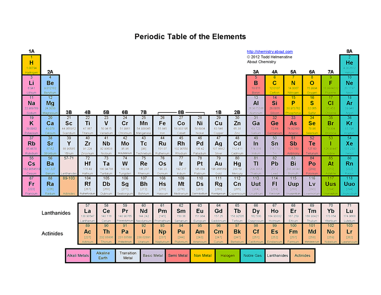 Printable color periodic table of the elements urtaz Choice Image