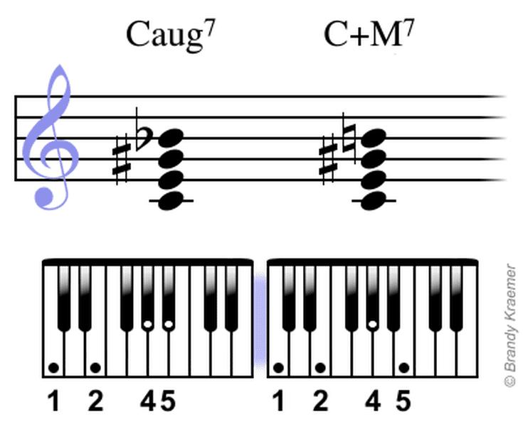 Am7 Piano Chord 52290 | LOADTVE