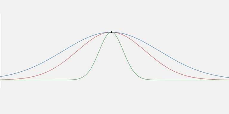 Kurtosis gives a numerical representation of the type of peak for a distribution.