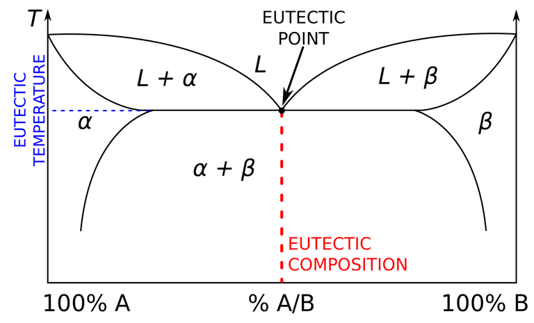 This binary phase diagram indicates the eutectic composition, eutectic temperature, and the eutectic point.