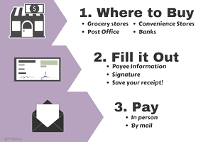 Instructions for using a money order: where to buy, filling it out, final payment