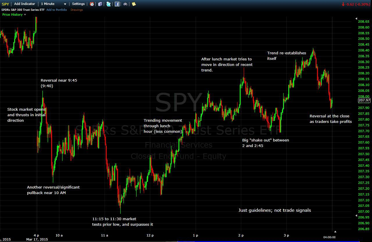 Spy Stock Quote Best Free Realtime Stock Charts For Day Traders