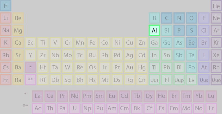 Aluminum's location on the periodic table of the elements.