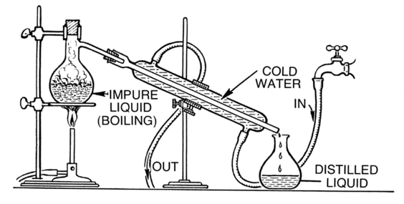 how to set up distillation apparatus