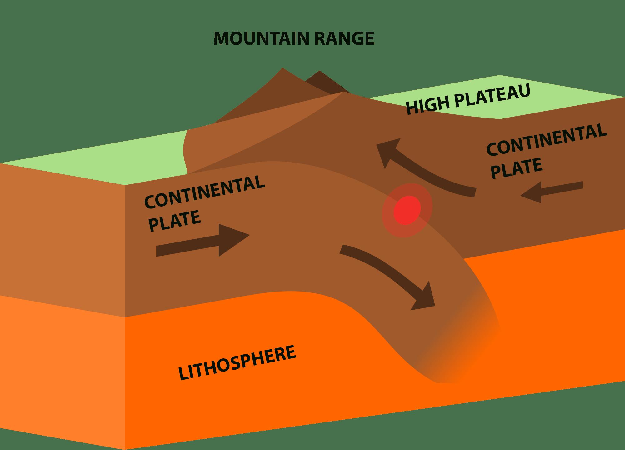 Convergent boundary diagram choice image diagram design ideas what is a convergent plate boundary pooptronica choice image pooptronica Image collections
