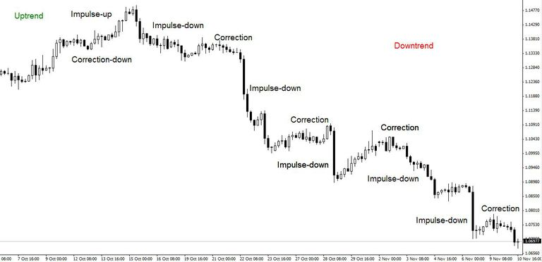 eurusd 4-hour chart price structure of downtrend
