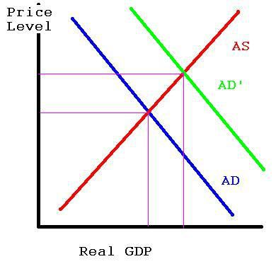 aggregate demand and supply 3 An informative piece on what shifts aggregate demand and aggregate supply with graphs and economic theories for your ap macroeconomics exam.