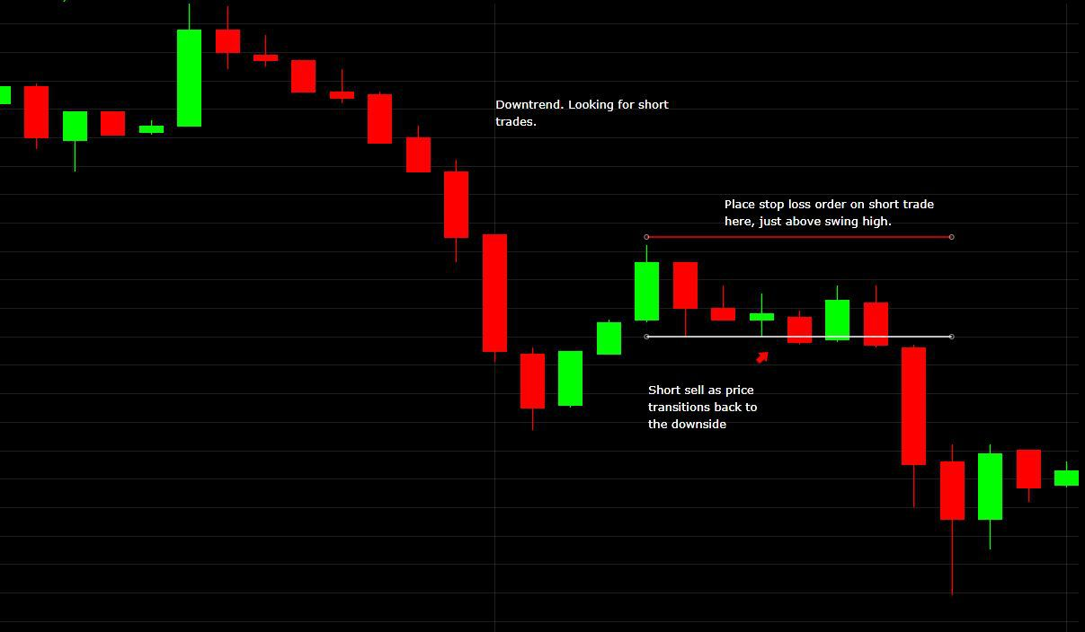 How to Calculate the Size of a Stop Loss When Trading