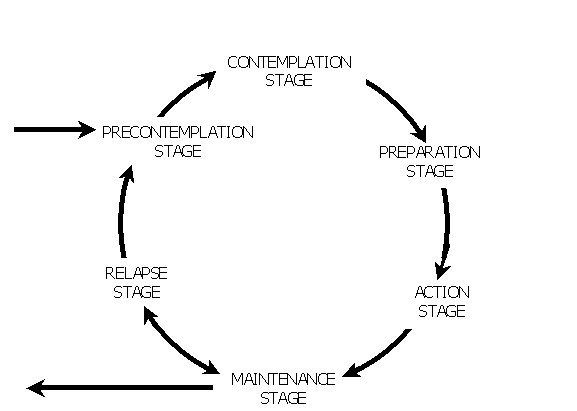 Diagram of the stages of change model