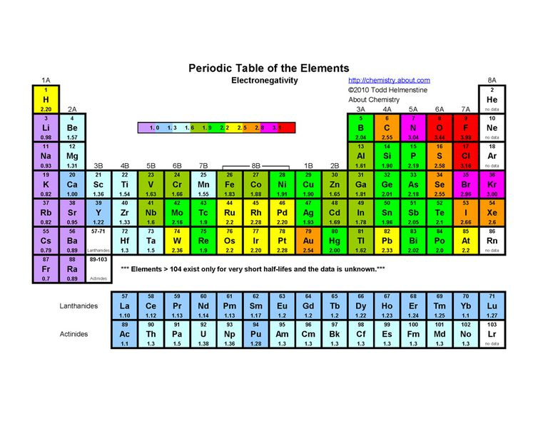 This periodic table indicates each element's electronegativity.