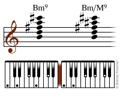 Minor 9th Piano Chords