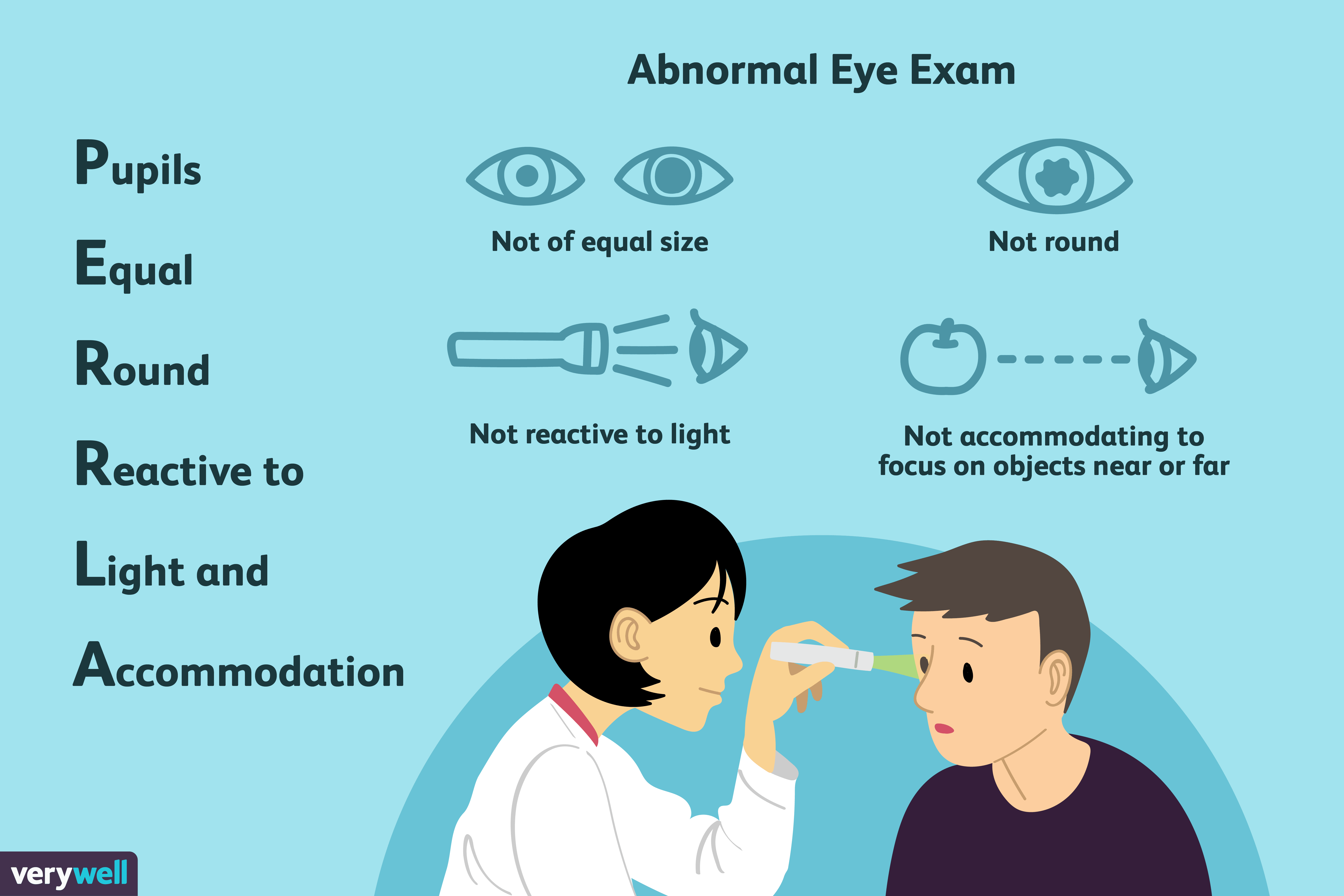 What PERRLA Means in Your Eye Exam