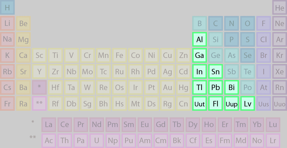 Periodic Table where are the semimetals located on the periodic table : List of Elements Belonging to the Basic Metals Group
