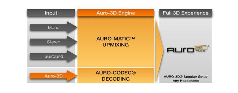 Auro 3D Audio Engine