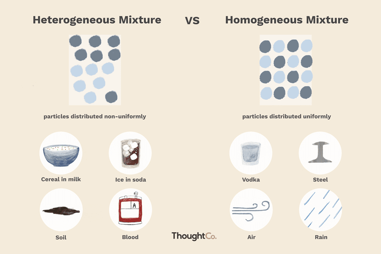 10 Heterogeneous and Homogeneous Mixtures