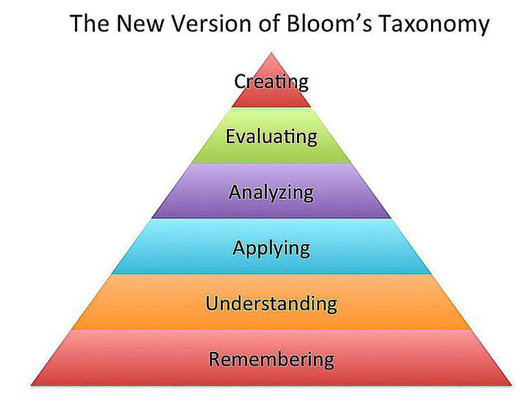 Blooms Taxonomy Synthesis Category Blooms Taxonomy Where Synthesis Sits With The Category Of Evaluation