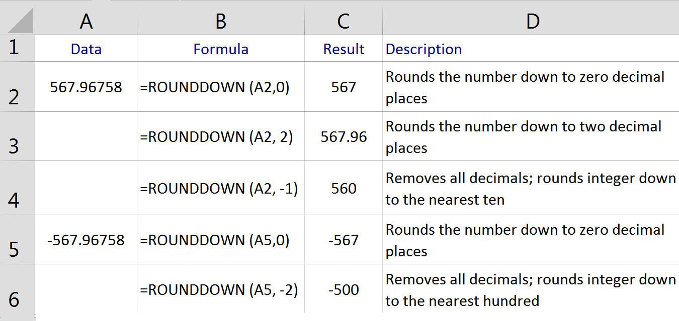 worksheet Rounding Integer Numbers round numbers down in excel with the rounddown function