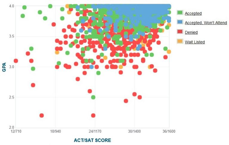 University of Virginia GPA, SAT Scores and ACT Scores for Admission.