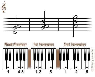 Sus4 And Add4 Piano Chords