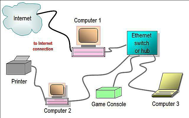essay connection between networks internet The computer networks information technology computers to an internet connection networks enable you to print an essay when you're in a.