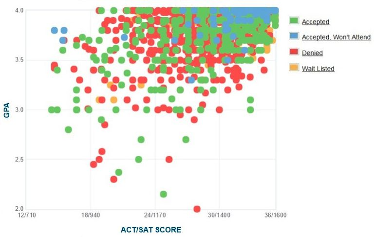 Columbia University GPA, SAT and ACT Data for Admission
