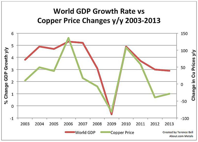 Dr. Copper