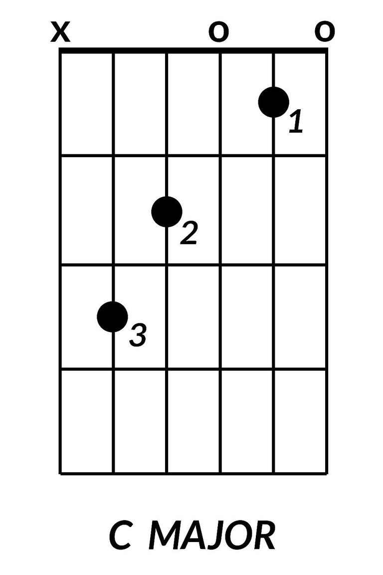 8 basic guitar chords you need to learn the c major chord also known as the c chord is often the first chord guitarists learn the fingering is fairly straightforwardthe key is to concentrate hexwebz Gallery