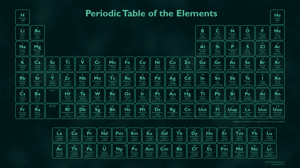 Words made using periodic table element symbols row 7 is the final row of elements in the periodic table scientists have verified urtaz Choice Image