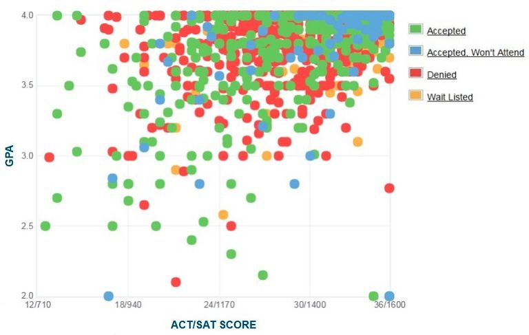 Harvard University GPA, SAT and ACT Data for Admission