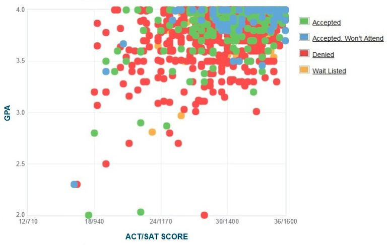 Dartmouth College GPA, SAT Scores and ACT Scores for Admission