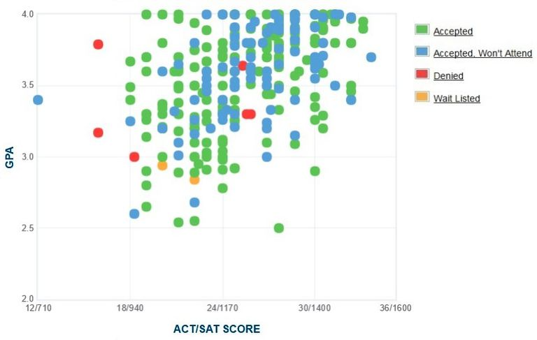 Albion College GPA, SAT and ACT Data for Admission