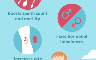 Does clomid increase sperm quality