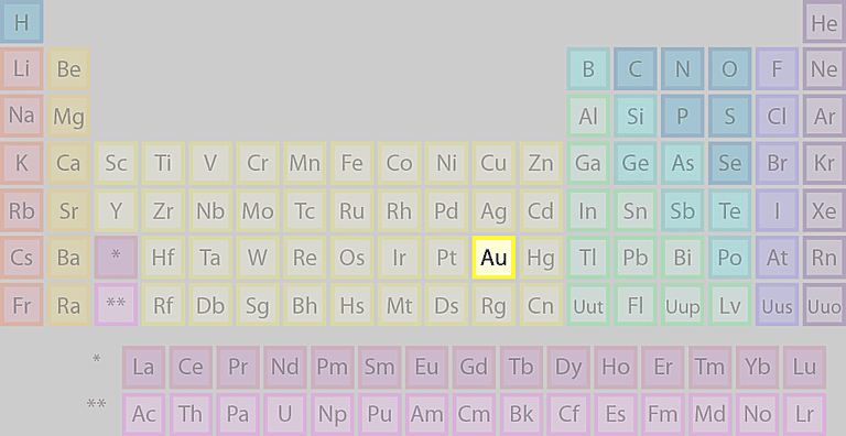 Where is gold found on the periodic table urtaz Gallery