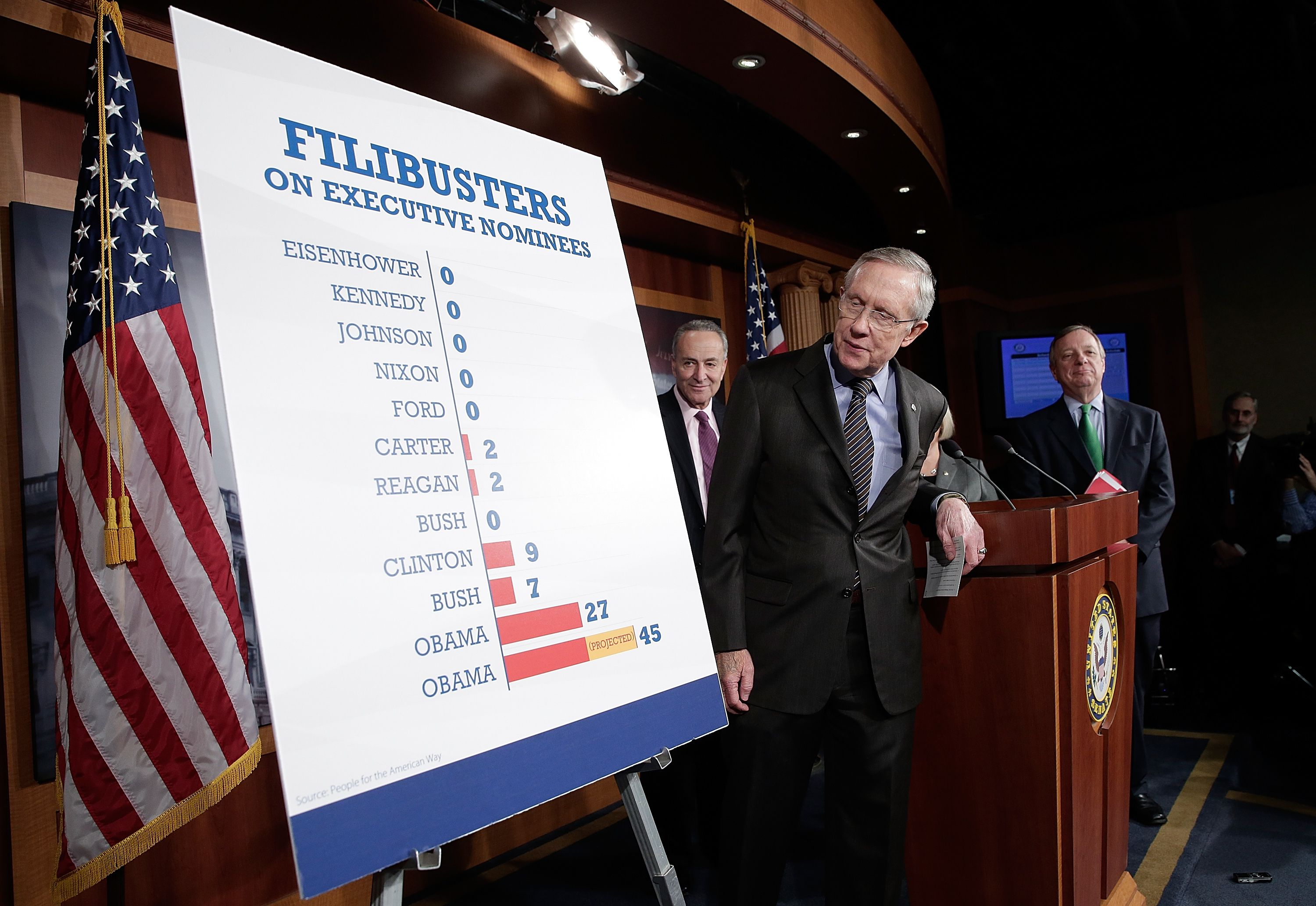 Phone numbers for us senators - What Is A Filibuster In The United States Senate