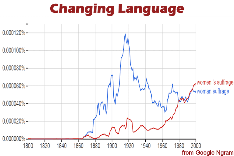 Chart from Google's Ngram tool showing use of woman suffrage vs. women's suffrage in books, 1800 to 2000.