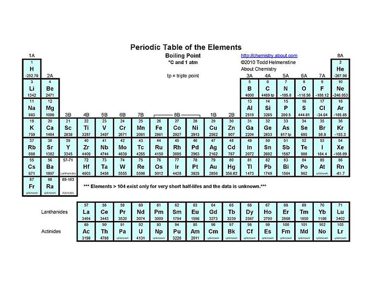 this periodic table indicates each elements symbol atomic number and boiling point - Atomic Number On The Periodic Table Refers To
