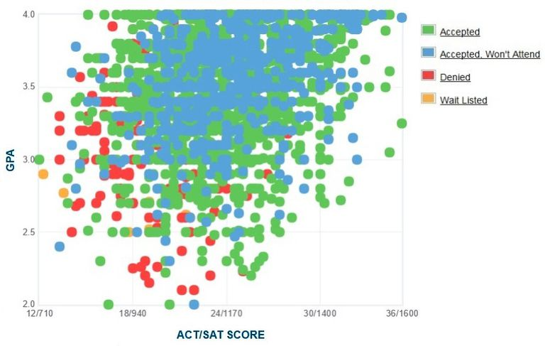 University of North Texas GPA, SAT and ACT Data for Admission