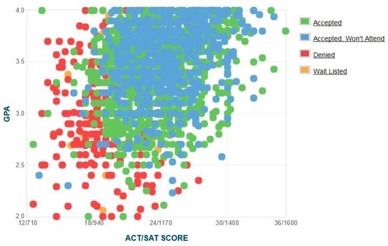 East Carolina University GPA, SAT and ACT Data for Admission