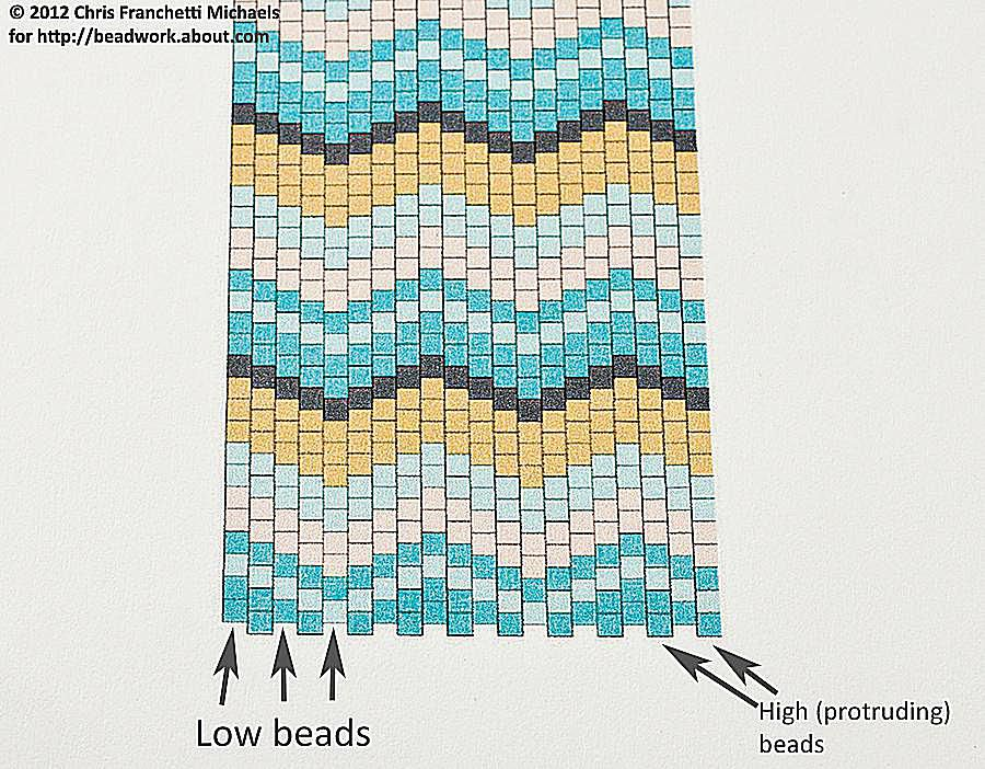 Printed peyote stitch pattern