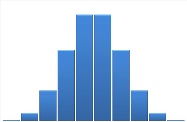 A histogram of a binomial distribution