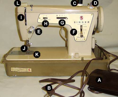 What parts of the sewing machine are named