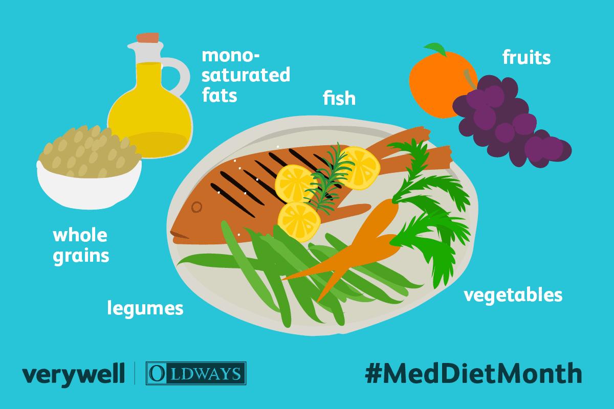 A Mediterranean Diet Meal Plan