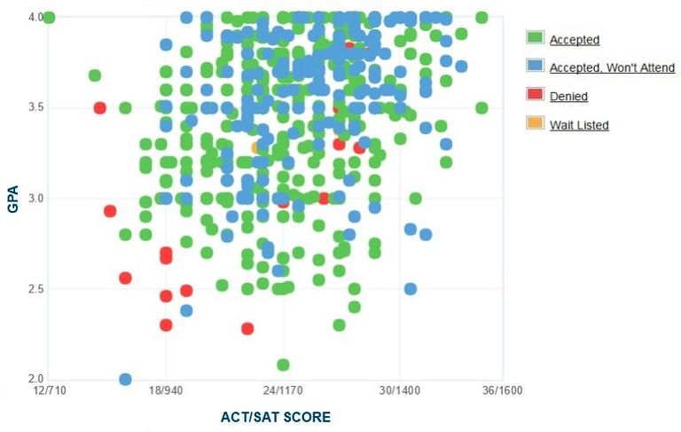 University of Colorado Denver GPA, SAT Score and ACT Score Data for Admission