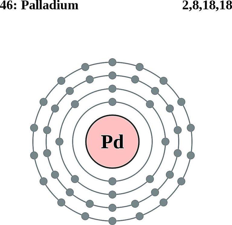 Atoms diagrams electron configurations of elements palladium atom electron shell diagram ccuart Images